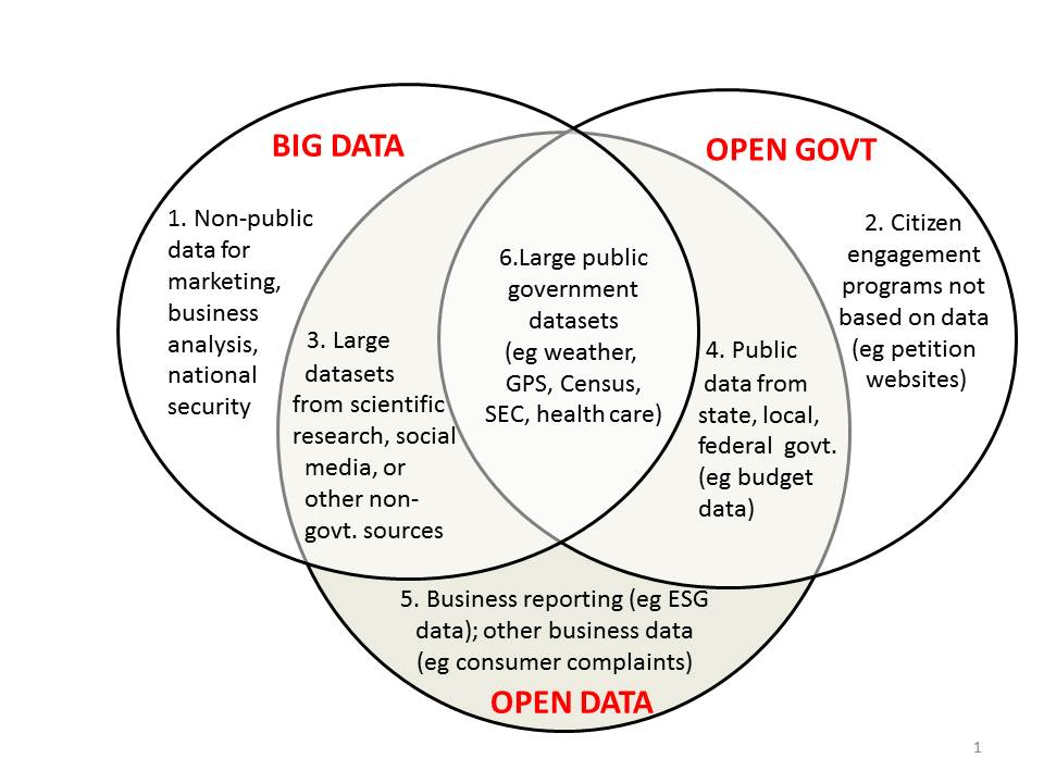big data vs open data   mapping it out   open data nowvenn in jpeg